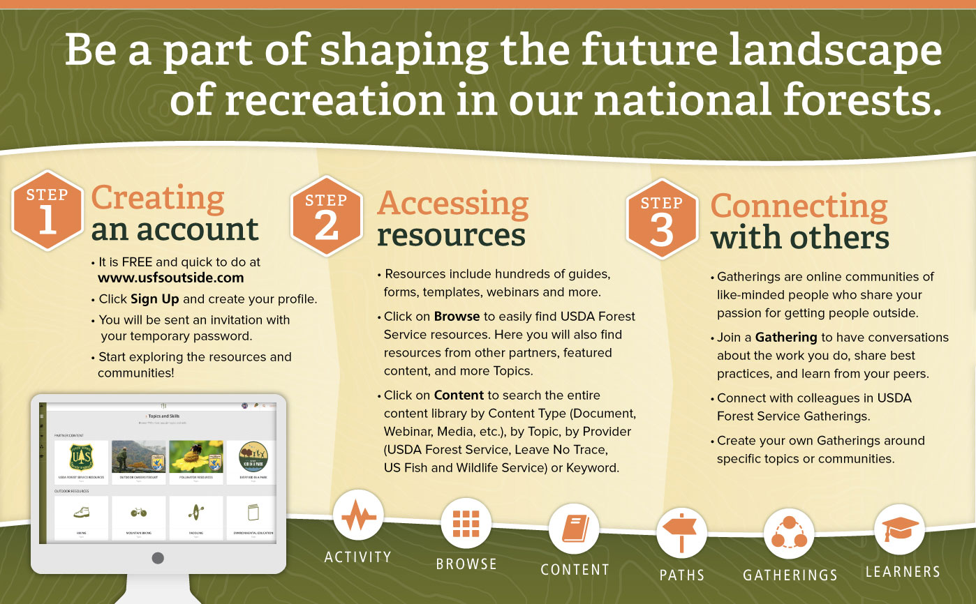 How It Works - Be part of shaping the future landscape of recreation in our national forests